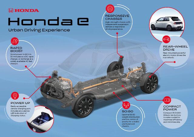 Foto: Honda